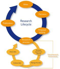 The stages of research proposal