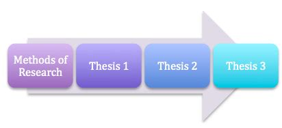 Stages of research proposal chemistry pdf - Resolve To